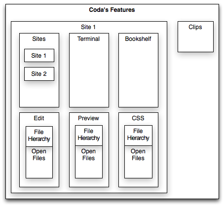 Actual Coda Feature Hierarchy