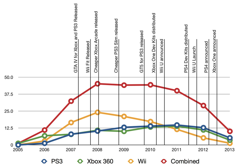 ignore the code the videogame system sales cycle